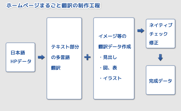 ホームページまるごと翻訳