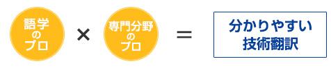 分かりやすい技術翻訳